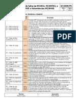 3Z0006PS-12 - Código de falhas da MCINV4-MCINV5SL e MCINV6S.pdf