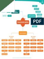 diagrama_comunicacion_Asertiva
