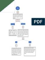 mapa concetual_adolfo_perez (1).docx
