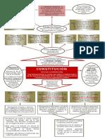 Mapa Conceptual - Constitución