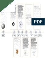 Actividad 2 - Línea del tiempo Modelos Atómicos.pdf