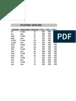 Liste de données2TCD