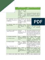 Debes ISO 9001 de 2015