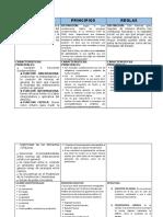 CUADRO COMPARATIVO CONSTITUCIONALISMO