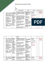 Evaluare M2 online. Proiectarea unei unități de învățare.docx