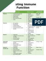 vit and min immune function chart  2