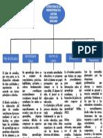 Mapa Conceptual de la Estructura del Sistema Educativo Mexicano