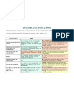 Diferenţa între IMAP şi POP3