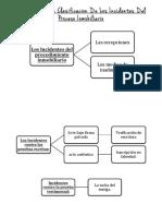 Esquema De La Clasificacion De Los Incidentes Del Proceso Inmobiliario