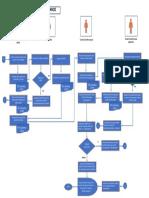 Credit Card Process Flowchart_Finance.pdf