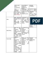 Esquema tipos de deterioro -Fatiga (1).docx