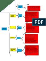 cuadro sinoptico de las teorias.docx