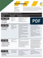 COVID-19-alert-levels-summary.pdf