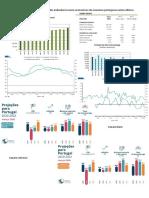 Dados estatisticos sobre a evolução dos indicadores macro economicos da economia portuguesa nestes ultimos meses