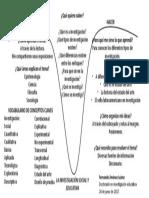 Diagrama de Gowin. Fernando
