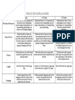 point of view letter log rubric