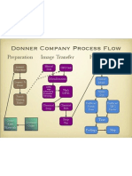 Donner Process Flow