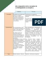 1.4.1 y 1.4.2 Cuadro comparativo de los conceptos de metodos y tecnicas.docx