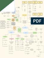 mapa mental finanzas y presupuesto publico