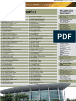 MSWG Corporate Governance Index 2010