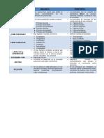 Cuadro Comparativo Valores y Principios.docx