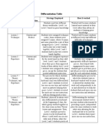 differentiation table
