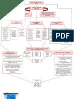 mapa conceptual obligaciones del empleador