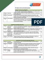 MYP subject criteria and grade boundaries