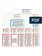 organigrama DOCS INSTITUCIONALES