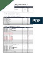 【附件4】108學年度大學部必修課程一覽表