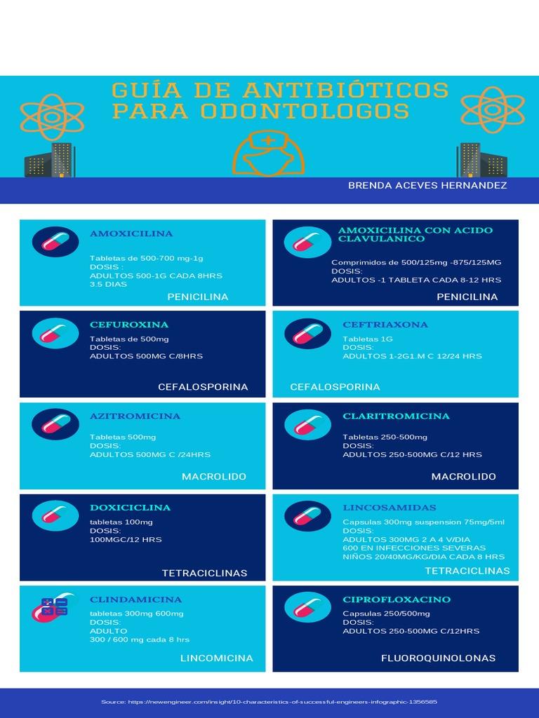 Guia De Antibioticos Para Odontologos Penicilina Penicilina