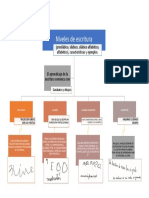 18.- Niveles de escritura (presilábico, silábico, silábico alfabético, alfabético), características y ejemplos.