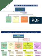 OrganigramaDI.pdf