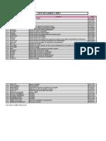 listedGSMdfonctionnairesdelAREFetdlgations