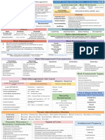 CISSP Cheat Sheet Domain 1-2.pdf