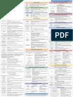 CISSP Cheat Sheet Domain 5-3.pdf