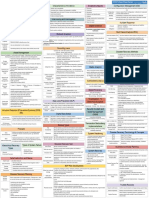 CISSP Cheat Sheet Domain 7-2.pdf