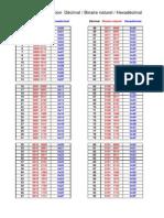 Conversion Decimal Hexa02