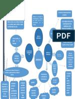 democracia -mapa mental.docx