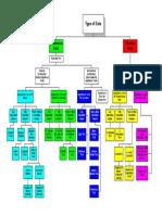Hypothesis Test Decision Tree