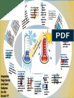 Infografia Calor y Temperatura