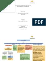 Mapa conceptual,la sociologia