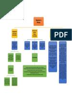 Mapa-Conceptual-Oranización-y-Métodos-Angel-Martinez-CI-28286002