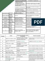 Biologia PPT - Vitaminas VII