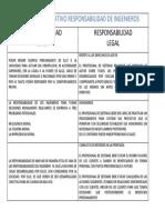 CUADRO COMPARATIVO RESPONSABILIDAD DE INGENIEROS CALIDAD