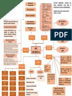 Mapa conceptual ISO 5667-11 1996