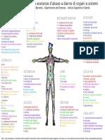 Bioetica - tipi di droghe