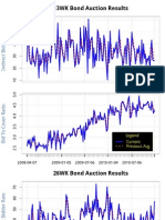 12.27 Bill Auction - Charts