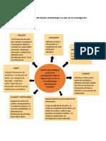 Esquema grafico del diseño metodológico usado en la investigación.docx
