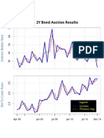 2Y Auction Chart 12.27.10
